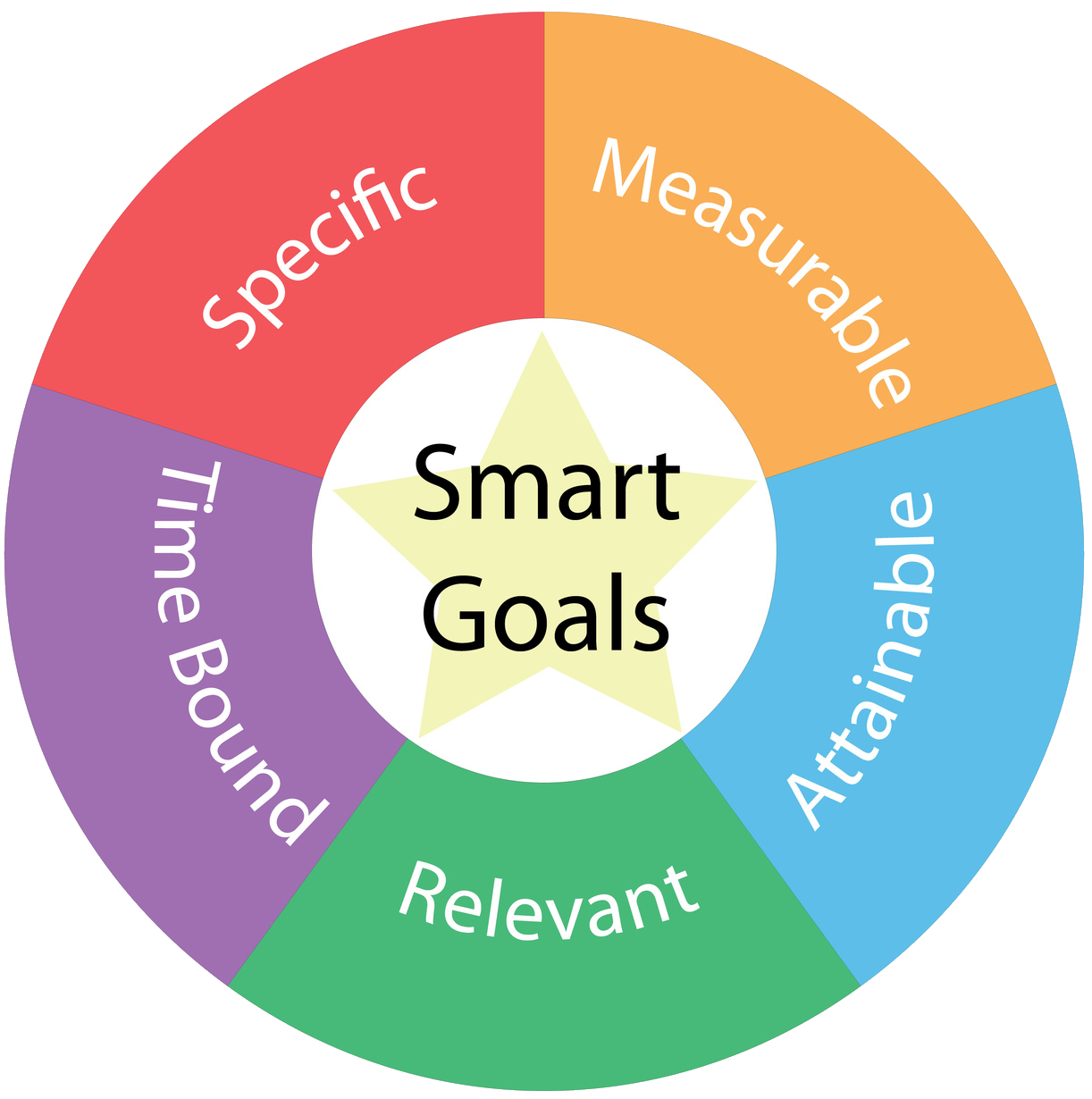 The 4 Essentials for Creating a Successful Sales Team